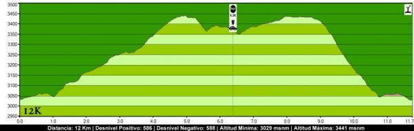 Altimetria 12k Ande Trail