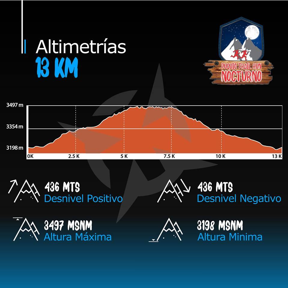 Puquio Trail Run Nocturno – 13k Mapa Ruta