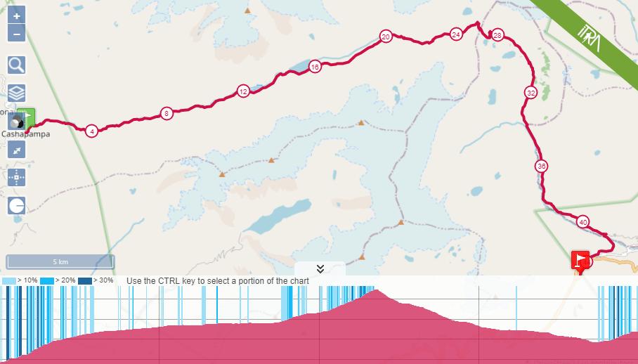 Sierra Andina Mountain Trail 2021